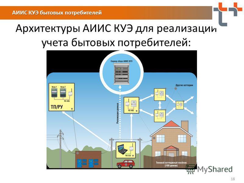 18 Архитектуры АИИС КУЭ для реализации учета бытовых потребителей: АИИС КУЭ бытовых потребителей