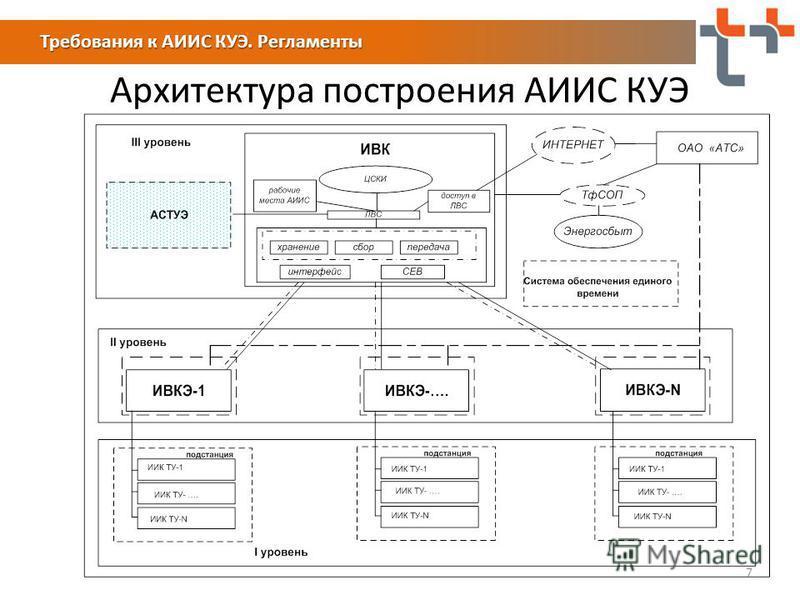 Архитектура построения АИИС КУЭ 7 Требования к АИИС КУЭ. Регламенты