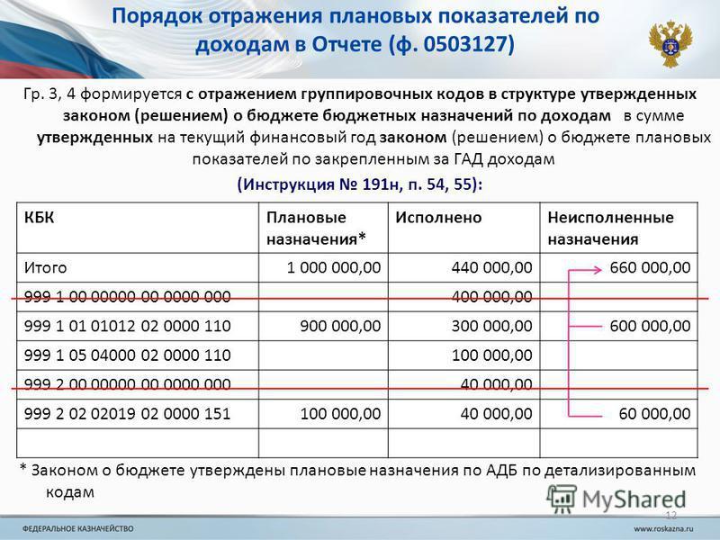 Порядок отражения плановых показателей по доходам в Отчете (ф. 0503127) Гр. 3, 4 формируется с отражением группировочных кодов в структуре утвержденных законом (решением) о бюджете бюджетных назначений по доходам в сумме утвержденных на текущий финан