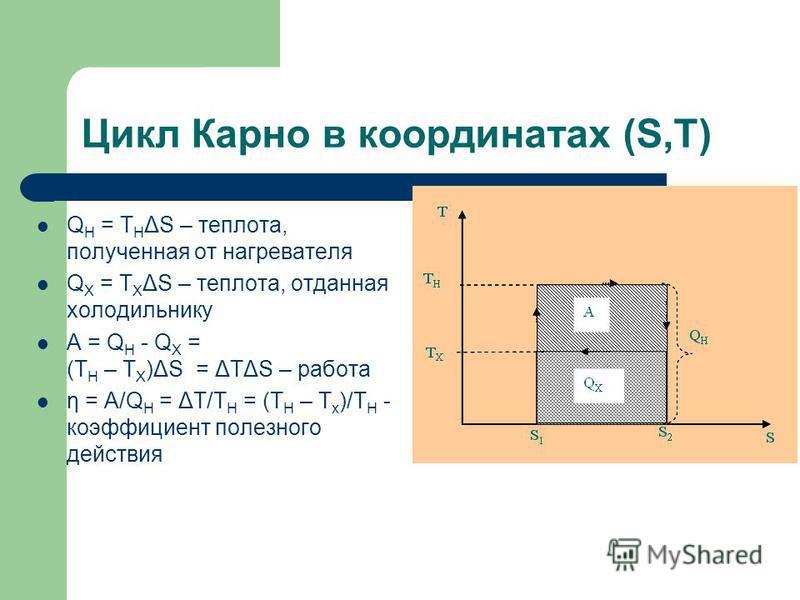 Цикл Карно в координатах (S,T) Q H = T H ΔS – теплота, полученная от нагревателя Q Х = T Х ΔS – теплота, отданная холодильнику A = Q H - Q Х = (T H – T Х )ΔS = ΔTΔS – работа η = A/Q H = ΔT/T H = (T H – T x )/T H - коэффициент полезного действия