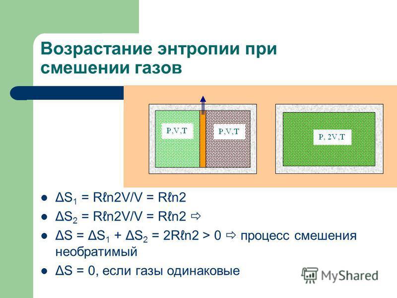 Возрастание энтропии при смешении газов ΔS 1 = Rn2V/V = Rn2 ΔS 2 = Rn2V/V = Rn2 ΔS = ΔS 1 + ΔS 2 = 2Rn2 > 0 процесс смешения необратимый ΔS = 0, если газы одинаковые