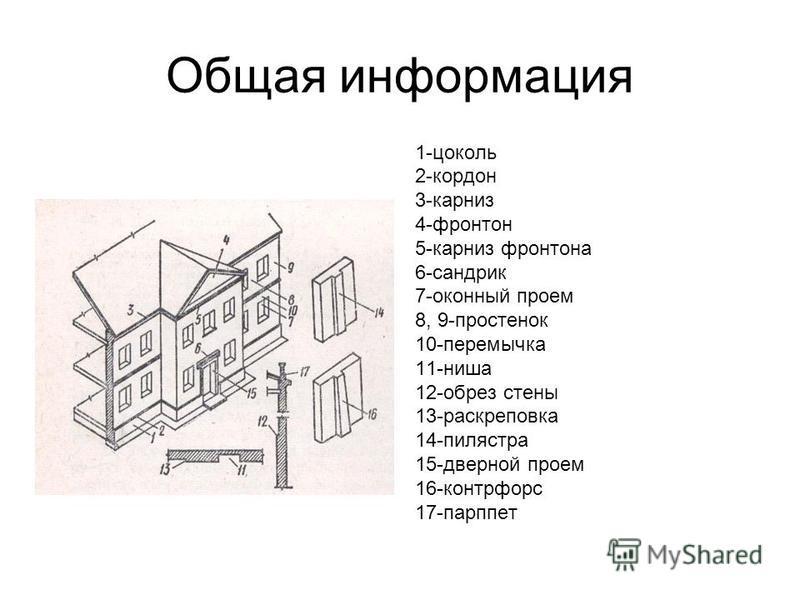 Общая информация 1-цоколь 2-кордон 3-карниз 4-фронтон 5-карниз фронтона 6-сандрик 7-оконный проем 8, 9-простенок 10-перемычка 11-ниша 12-обрез стены 13-раскреповка 14-пилястра 15-дверной проем 16-контрфорс 17-парппет