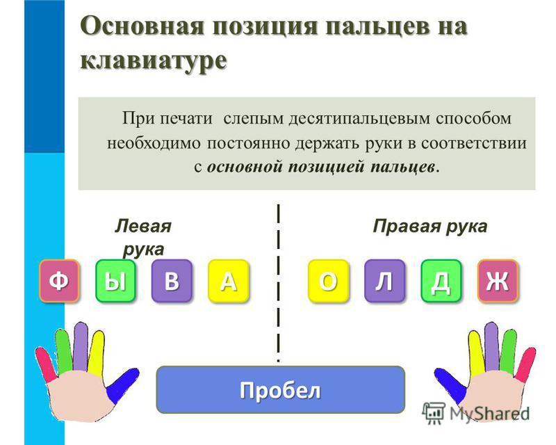 Основная позиция пальцев на клавиатуре При печати слепым десятипальцевым способом необходимо постоянно держать руки в соответствии с основной позицией пальцев. Пробел Левая рука Правая рука ФФЫЫВВААООЛЛДДЖЖ