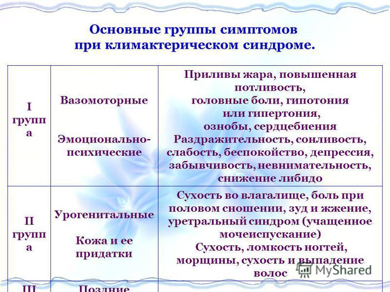 I групп а Вазомоторные Эмоционально- психические Приливы жара, повышенная потливость, головные боли, гипотония или гипертония, ознобы, сердцебиения Раздражительность, сонливость, слабость, беспокойство, депрессия, забывчивость, невнимательность, сниж