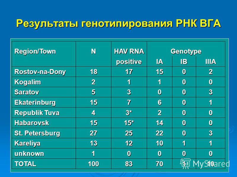 Результаты генотипирования РНК ВГА Region/TownN HAV RNA Genotype positiveIAIBIIIA Rostov-na-Dony18171502 Kogalim21100 Saratov53003 Ekaterinburg157601 Republik Tuva 43*200 Habarovsk1515*1400 St. Petersburg 27252203 Kareliya13121011 unknown10000 TOTAL1