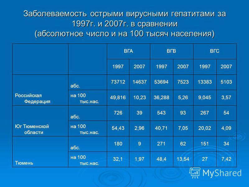 Заболеваемость острыми вирусными гепатитами за 1997 г. и 2007 г. в сравнении (абсолютное число и на 100 тысяч населения) ВГАВГВВГС 199720071997200719972007 Российская Федерация абс. 7371214637536947523133835103 на 100 тыс.нас. 49,81610,2336,2885,269,