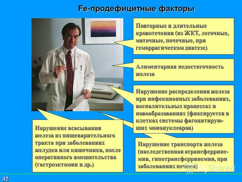 42 Нарушение транспорта железа (наследственная атрансферрине- мия, гипотрансферринемия, при заболеваниях печени) Fe-продефицитные факторы Повторные и длительные кровотечения (из ЖКТ, легочные, маточные, почечные, при геморрагическом диатезе) Алимента