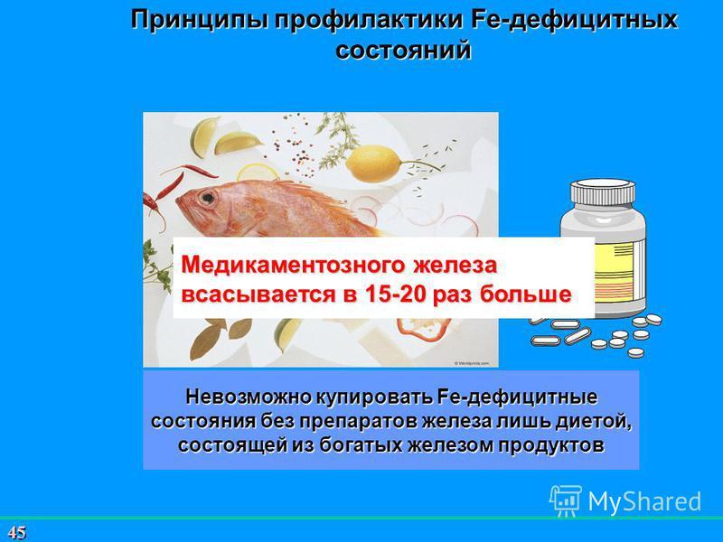 45 Принципы профилактики Fe-дефицитных состояний Невозможно купировать Fe-дефицитные состояния без препаратов железа лишь диетой, состоящей из богатых железом продуктов Медикаментозного железа всасывается в 15-20 раз больше