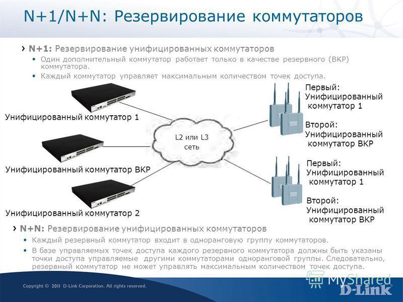 N+1/N+N: Резервирование коммутаторов N+1: Резервирование унифицированных коммутаторов Один дополнительный коммутатор работает только в качестве резервного (BKP) коммутатора. Каждый коммутатор управляет максимальным количеством точек доступа. Унифицир