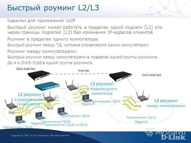 Быстрый роуминг L2/L3 Идеален для приложений VoIP Быстрый роуминг может работать в пределах одной подсети (L2) или через границы подсетей (L3) без изменения IP-адресов клиентов Роуминг в пределах одного коммутатора: Быстрый роуминг между ТД, которые