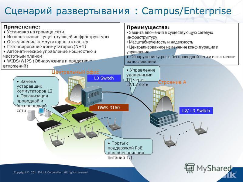 Сценарий развертывания : Campus/Enterprise Применение: Установка на границе сети Использование существующей инфраструктуры Объединение коммутаторов в кластер Резервирование коммутаторов (N+1) Автоматическое управление мощностью и частотным планом WID