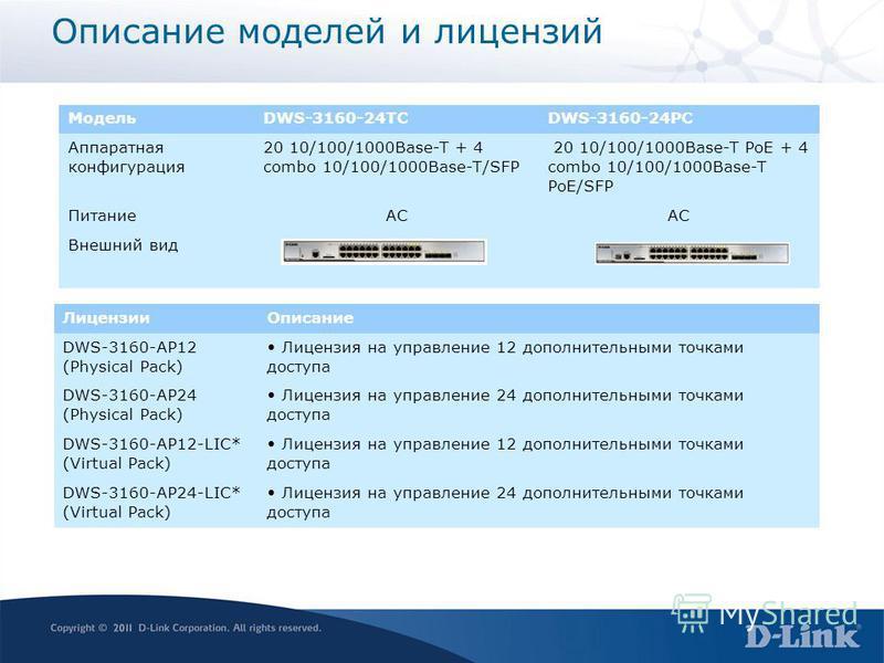 Описание моделей и лицензий МодельDWS-3160-24TCDWS-3160-24PC Аппаратная конфигурация 20 10/100/1000Base-T + 4 combo 10/100/1000Base-T/SFP 20 10/100/1000Base-T PoE + 4 combo 10/100/1000Base-T PoE/SFP ПитаниеAC Внешний вид Лицензии Описание DWS-3160-AP