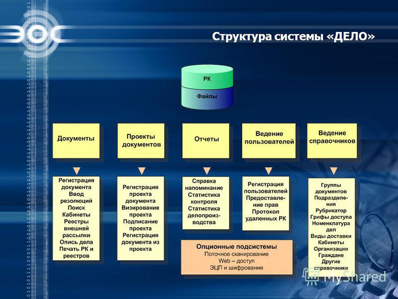 Структура системы «ДЕЛО»