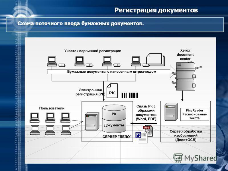 РК Регистрация документов Схема поточного ввода бумажных документов.