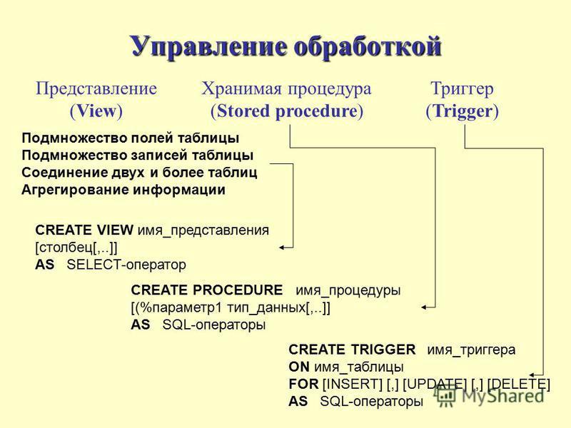 Управление обработкой Представление (View) Подмножество полей таблицы Подмножество записей таблицы Соединение двух и более таблиц Агрегирование информации Хранимая процедура (Stored procedure) CREATE PROCEDURE имя_процедуры [(%параметр 1 тип_данных[,