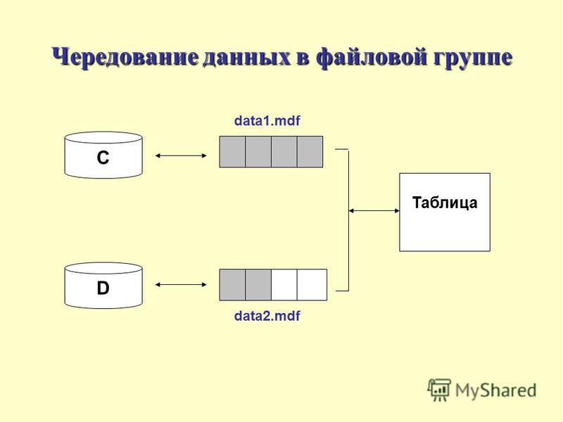 Чередование данных в файловой группе C D Таблица data1. mdf data2.mdf