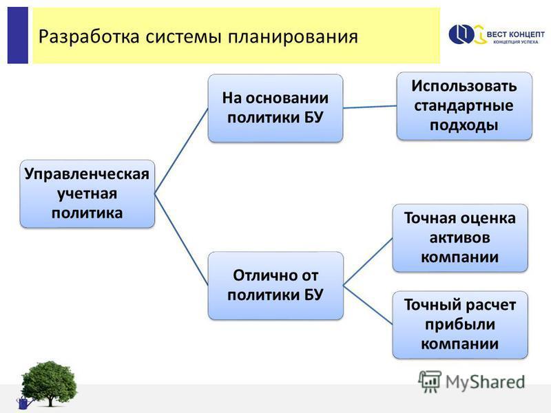 Разработка системы планирования Управленческая учетная политика На основании политики БУ Использовать стандартные подходы Отлично от политики БУ Точная оценка активов компании Точный расчет прибыли компании