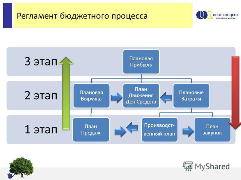 Регламент бюджетного процесса 1 этап 2 этап 3 этап Плановая Прибыль Плановая Выручка План Продаж План Движения Ден Средств Плановые Затраты Производст- венный план План закупок