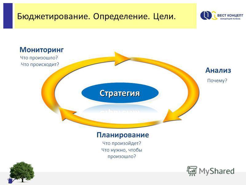 Бюджетирование. Определение. Цели. Мониторинг Что произошло? Что происходит? Анализ Почему? Планирование Что произойдет? Что нужно, чтобы произошло?