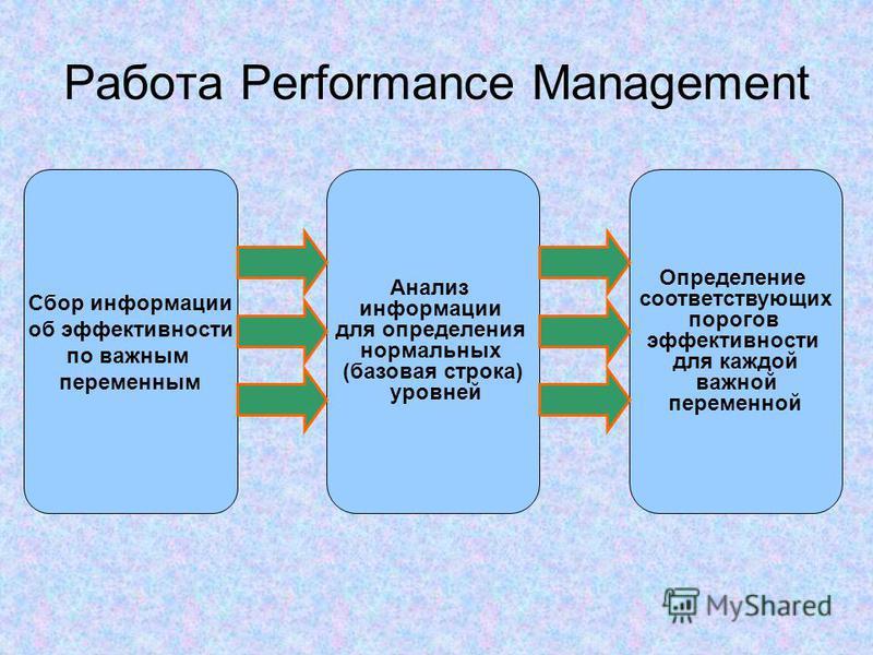 Работа Performance Management Сбор информации об эффективности по важным переменным Анализ информации для определения нормальных (базовая строка) уровней Определение соответствующих порогов эффективности для каждой важной переменной