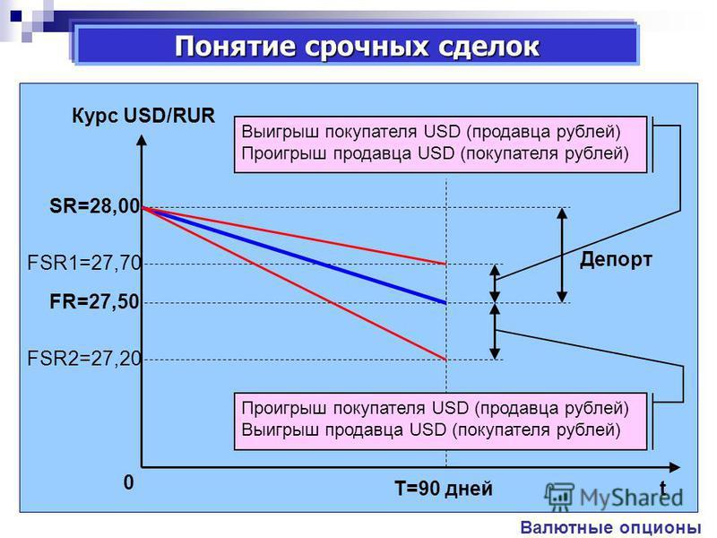 Курс USD/RUR tT=90 дней SR=28,00 FSR2=27,20 FR=27,50 FSR1=27,70 0 Валютные опционы Депорт Выигрыш покупателя USD (продавца рублей) Проигрыш продавца USD (покупателя рублей) Проигрыш покупателя USD (продавца рублей) Выигрыш продавца USD (покупателя ру