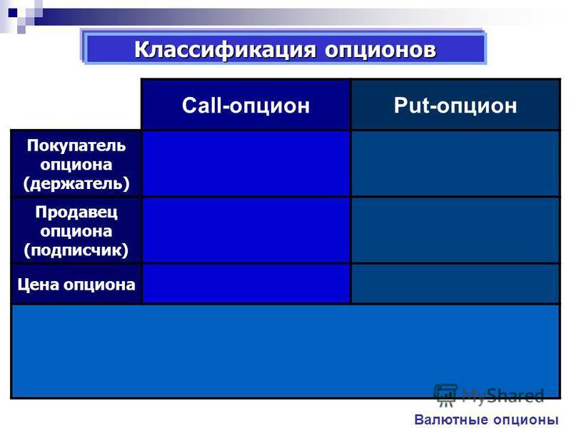 Валютные опционы Сall-опционPut-опцион Покупатель опциона (держатель) Право купить Выплата премии Право продать Выплата дисконта Продавец опциона (подписчик) Обязательство продать Получение премии Обязательство купить Получение дисконта Цена опциона