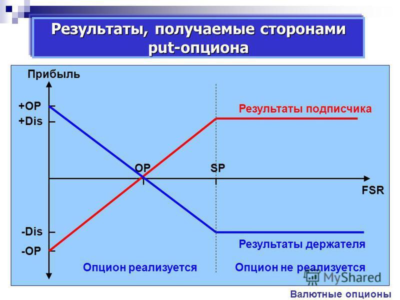 Прибыль +Dis -Dis FSR SPOP +ОР -ОР Результаты, получаемые сторонами put-опциона Валютные опционы Результаты подписчика Результаты держателя Опцион реализуется Опцион не реализуется