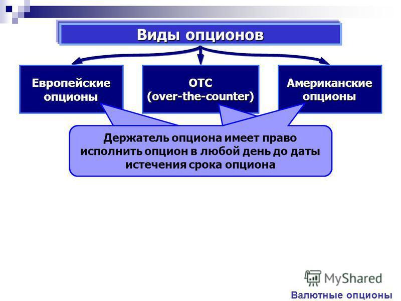 Виды опционов Европейские опционы OTC(over-the-counter) Американские опционы Валютные опционы Держатель опциона имеет право решать исполнит он опцион или откажется от него только в день исполнения опциона Опцион с произвольными условиями Держатель оп