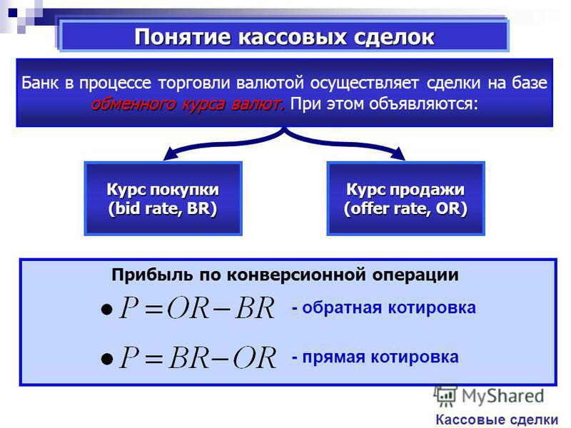 Понятие кассовых сделок Кассовые сделки обменного курса валют. Банк в процессе торговли валютой осуществляет сделки на базе обменного курса валют. При этом объявляются: Курс покупки (bid rate, BR) Курс продажи (offer rate, OR) Прибыль по конверсионно