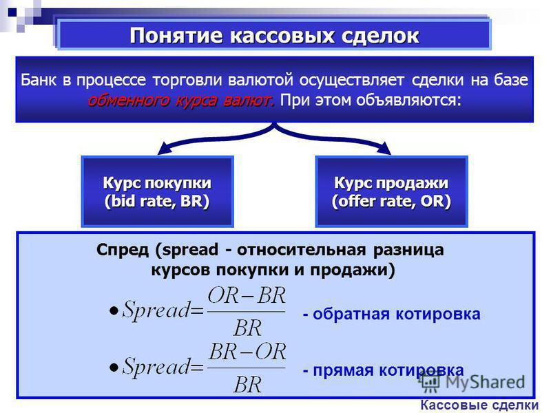 Понятие кассовых сделок Кассовые сделки обменного курса валют. Банк в процессе торговли валютой осуществляет сделки на базе обменного курса валют. При этом объявляются: Курс покупки (bid rate, BR) Курс продажи (offer rate, OR) Спред (spread - относит
