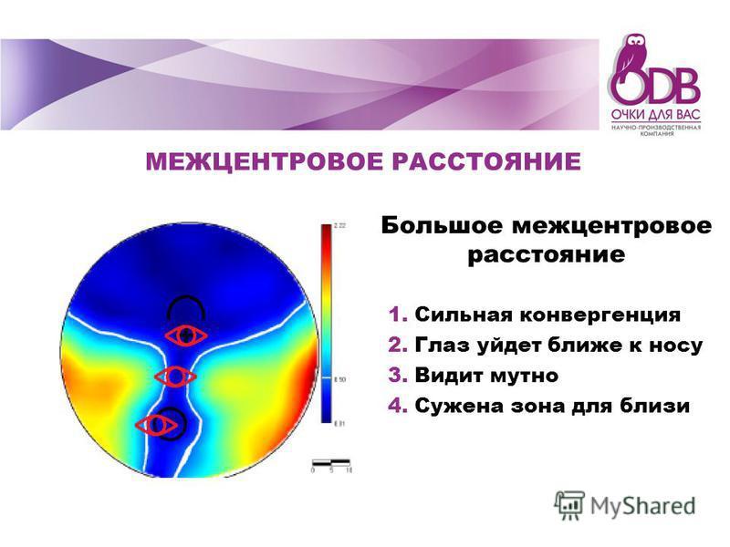 Большое межцентровое расстояние МЕЖЦЕНТРОВОЕ РАССТОЯНИЕ 1. Сильная конвергенция 2. Глаз уйдет ближе к носу 3. Видит мутно 4. Сужена зона для близи