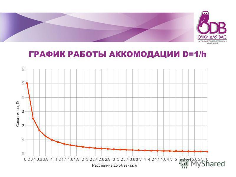 ГРАФИК РАБОТЫ АККОМОДАЦИИ D=1/h