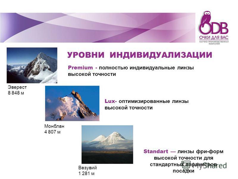 Эверест 8 848 м Монблан 4 807 м Везувий 1 281 м Premium - полностью индивидуальные линзы высокой точности Lux- оптимизированные линзы высокой точности Standart линзы фри-форм высокой точности для стандартных параметров посадки УРОВНИ ИНДИВИДУАЛИЗАЦИИ