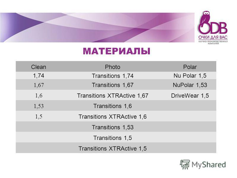 МАТЕРИАЛЫ CleanPhotoPolar 1,74 Transitions 1,74 Nu Polar 1,5 1,67 Transitions 1,67NuPolar 1,53 1,6 Transitions XTRActive 1,67DriveWear 1,5 1,53 Transitions 1,6 1,5 Transitions XTRActive 1,6 Transitions 1,53 Transitions 1,5 Transitions XTRActive 1,5