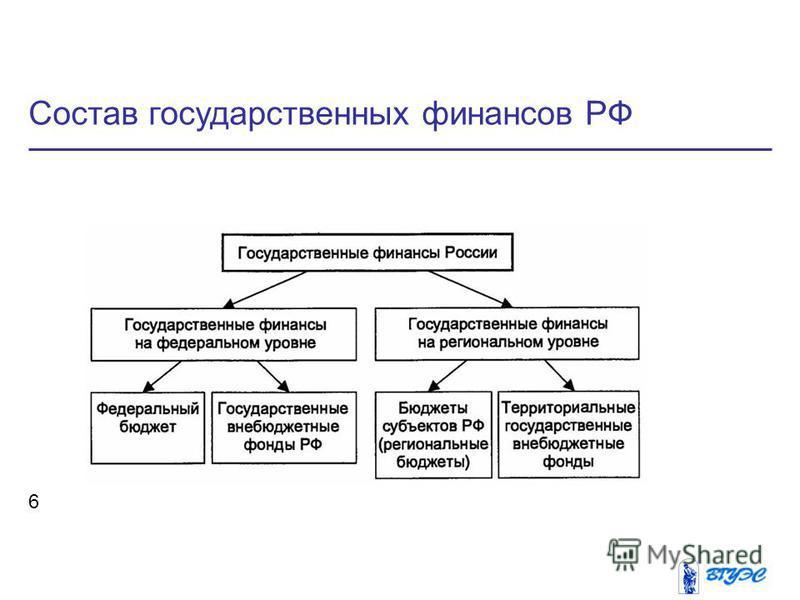 Cостав государственных финансов РФ 6
