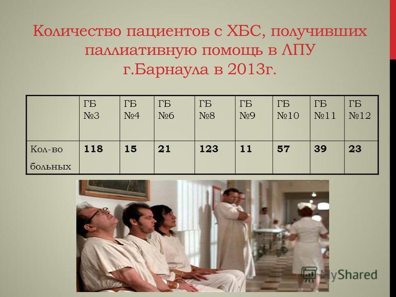 Количество пациентов с ХБС, получивших паллиативную помощь в ЛПУ г.Барнаула в 2013 г. ГБ 3 ГБ 4 ГБ 6 ГБ 8 ГБ 9 ГБ 10 ГБ 11 ГБ 12 Кол-во больных 118152112311573923