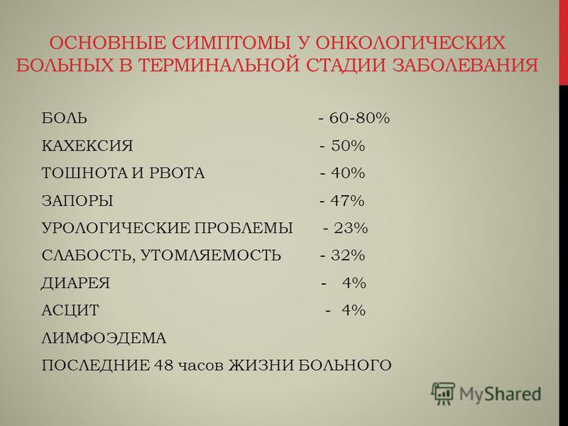 ОСНОВНЫЕ СИМПТОМЫ У ОНКОЛОГИЧЕСКИХ БОЛЬНЫХ В ТЕРМИНАЛЬНОЙ СТАДИИ ЗАБОЛЕВАНИЯ БОЛЬ - 60-80% КАХЕКСИЯ - 50% ТОШНОТА И РВОТА - 40% ЗАПОРЫ - 47% УРОЛОГИЧЕСКИЕ ПРОБЛЕМЫ - 23% СЛАБОСТЬ, УТОМЛЯЕМОСТЬ - 32% ДИАРЕЯ - 4% АСЦИТ - 4% ЛИМФОЭДЕМА ПОСЛЕДНИЕ 48 часо