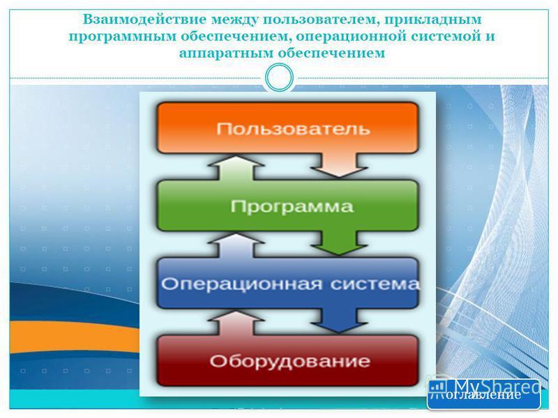 Взаимодействие между пользователем, прикладным программным обеспечением, операционной системой и аппаратным обеспечением оглавление