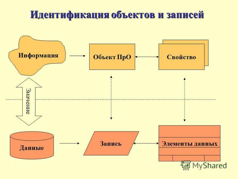 Идентификация объектов и записей Информация Запись Значение Объект ПрО Свойство Данные Элементы данных