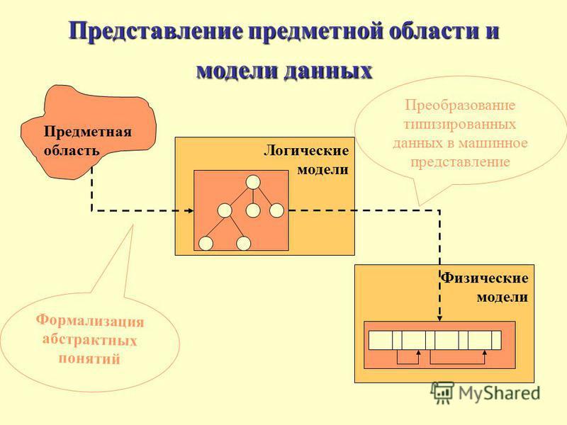 Представление предметной области и модели данных Предметная область Логические модели Физические модели Формализация абстрактных понятий Преобразование типизированных данных в машинное представление