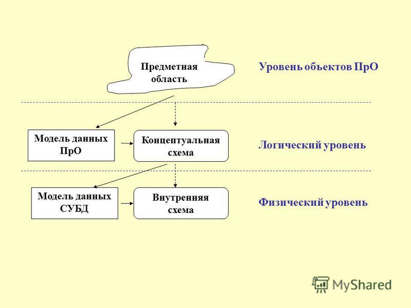 Уровень объектов ПрО Модель данных ПрО Концептуальная схема Модель данных СУБД Внутренняя схема Логический уровень Физический уровень Предметная область