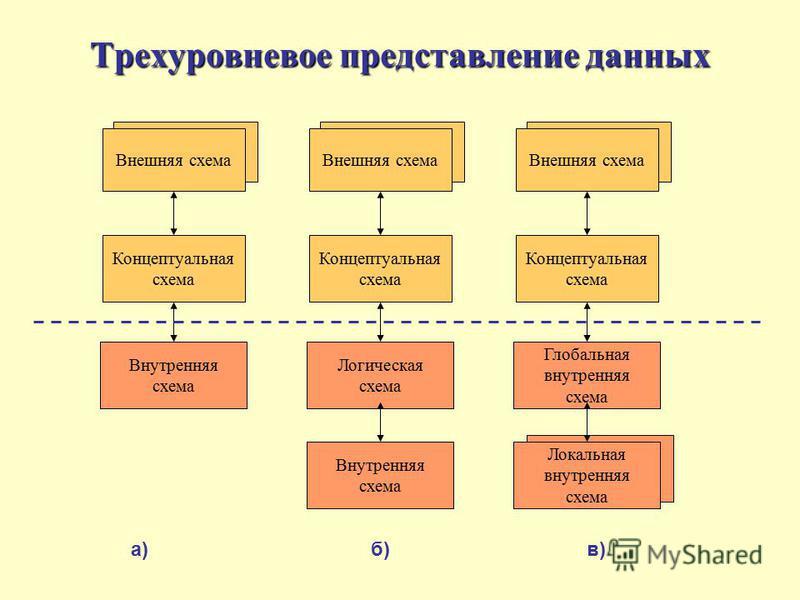 Трехуровневое представление данных Внешняя схема Концептуальная схема Внутренняя схема Внешняя схема Концептуальная схема Логическая схема Внутренняя схема Внешняя схема Концептуальная схема Глобальная внутренняя схема Локальная внутренняя схема а) б