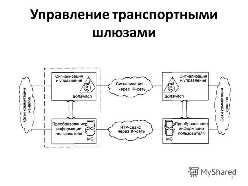 Управление транспортными шлюзами 3