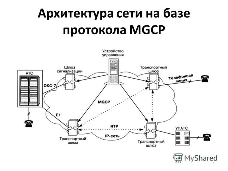 Архитектура сети на базе протокола MGCP 4