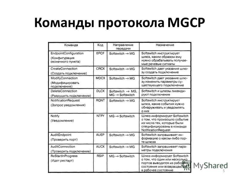 Команды протокола MGCP 5