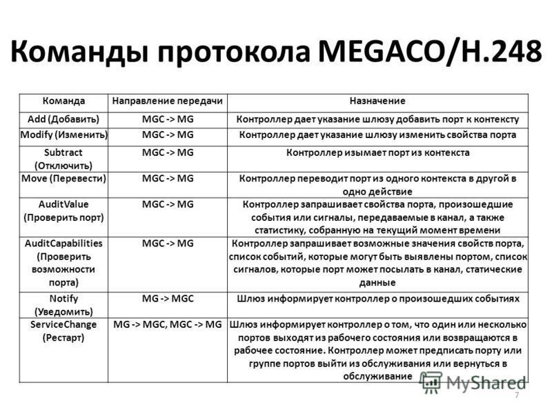 Команды протокола MEGACO/H.248 7 Команда Направление передачи Назначение Add (Добавить)MGC -> MGКонтроллер дает указание шлюзу добавить порт к контексту Modify (Изменить)MGC -> MGКонтроллер дает указание шлюзу изменить свойства порта Subtract (Отключ