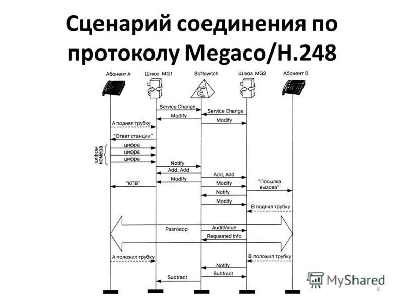 Сценарий соединения по протоколу Megaco/H.248 8