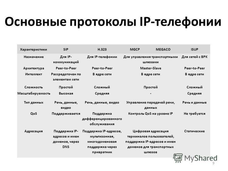 Основные протоколы IP-телефонии 9 ХарактеристикиSIPH.323MGCPMEGACOISUP Назначение Для IP- коммуникаций Для IP-телефонии Для управления транспортными шлюзами Для сетей с BPK АрхитектураPeer-to-Peer Master-SlavePeer-to-Peer Интеллект Рассредоточен по э