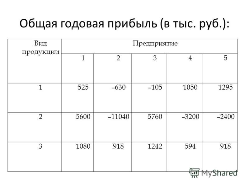Общая годовая прибыль (в тыс. руб.): Вид продукциии Предприятие 12345 1525–630–10510501295 25600–110405760–3200–2400 310809181242594918