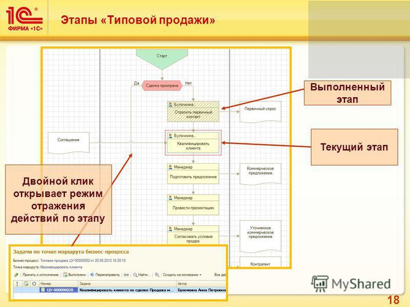18 Этапы «Типовой продажи» Выполненный этап Текущий этап Двойной клик открывает режим отражения действий по этапу